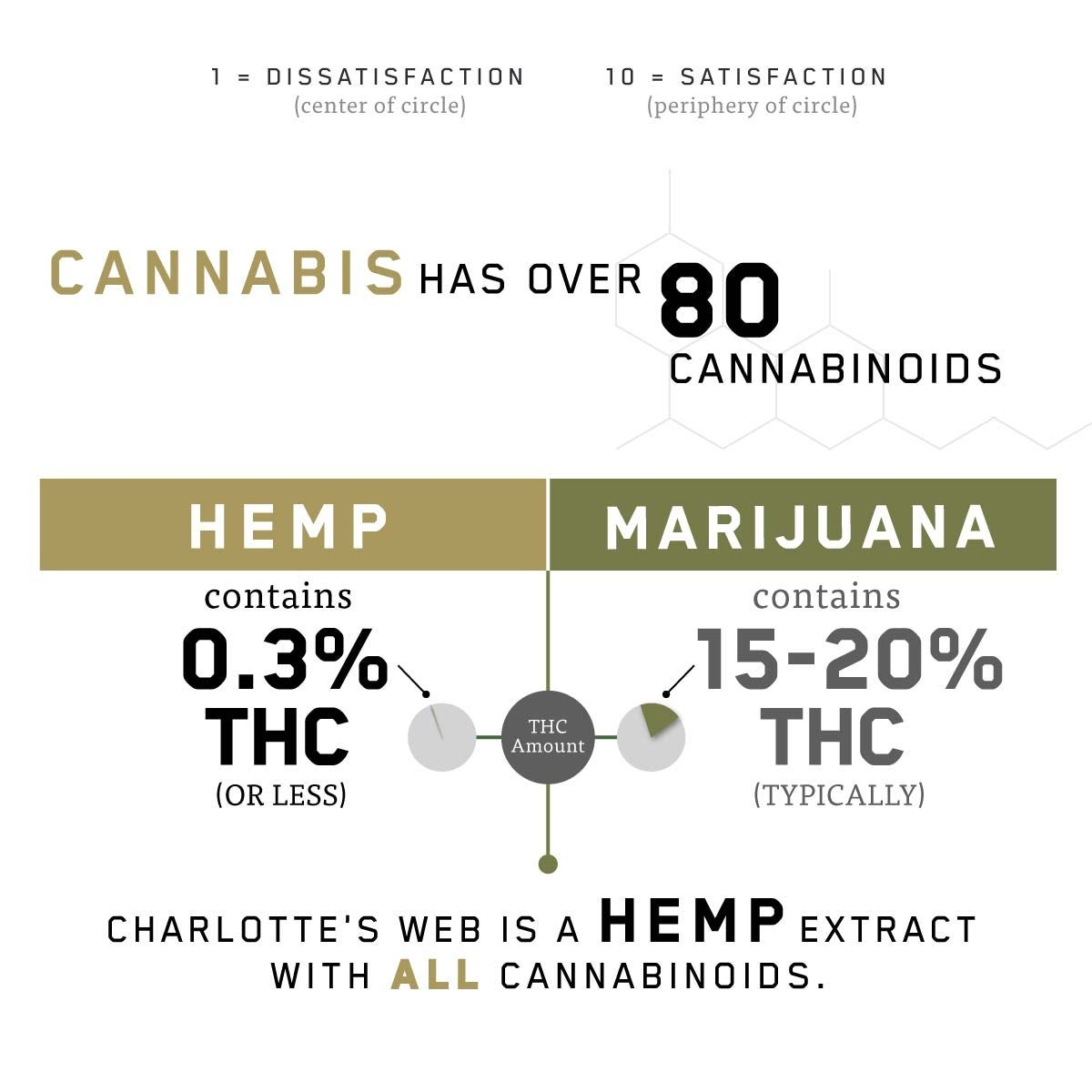 What is the difference between hemp and mariijuana?